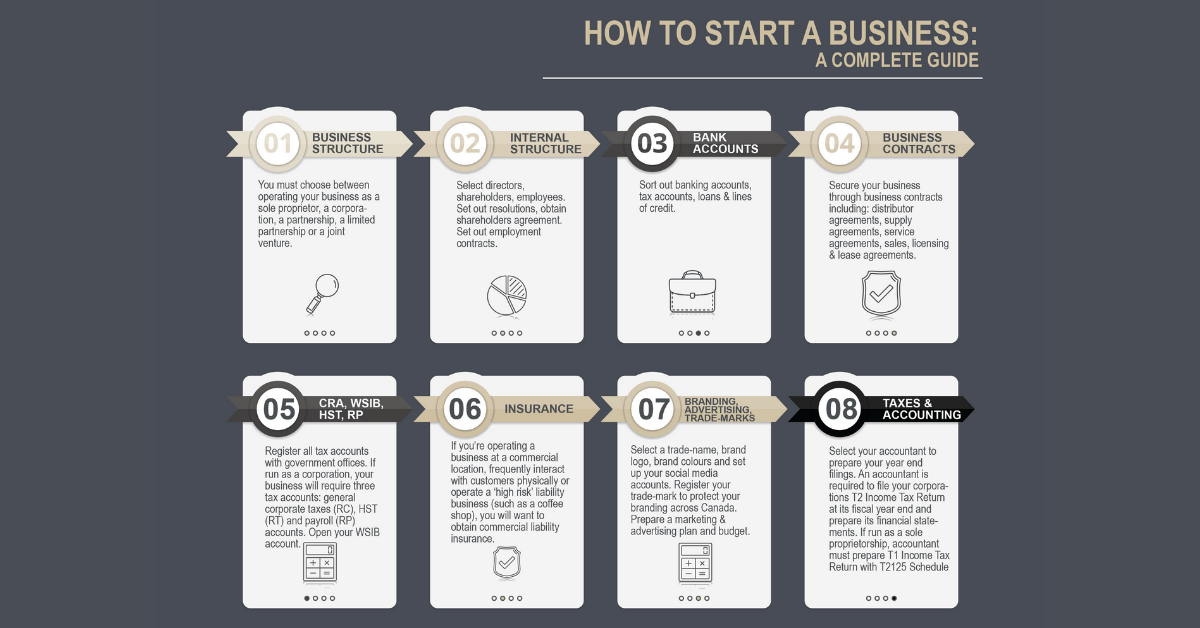 How to Start a Business in Canada