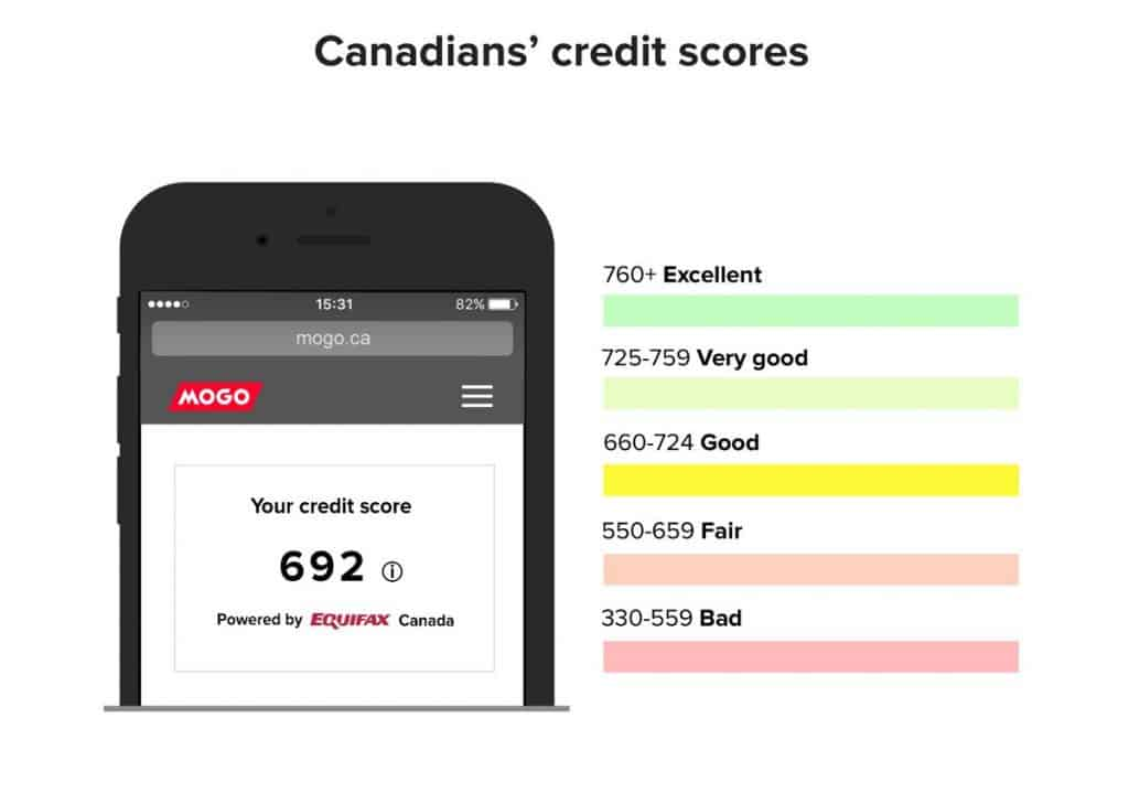 mogo credit score comaprewise - Comparewise