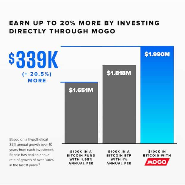 return-graph-mogo-comparewise