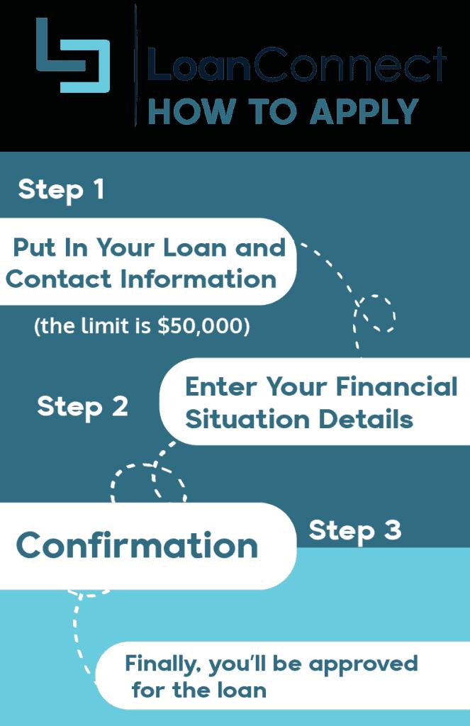 loanconnect application comparewise - Comparewise