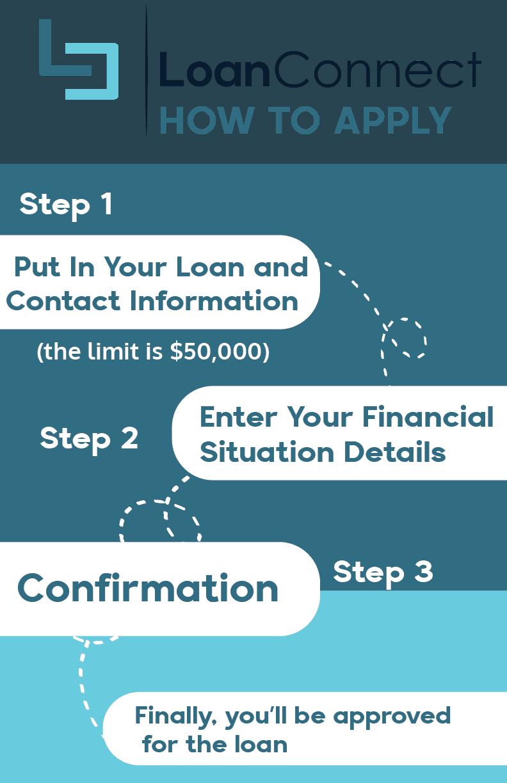 loanconnect application - comparewise